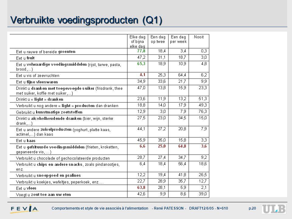 Comportements et style de vie associés à l'alimentation - René PATESSON - DRAFT12/6/05 - N=610p.20 Verbruikte voedingsproducten (Q1)