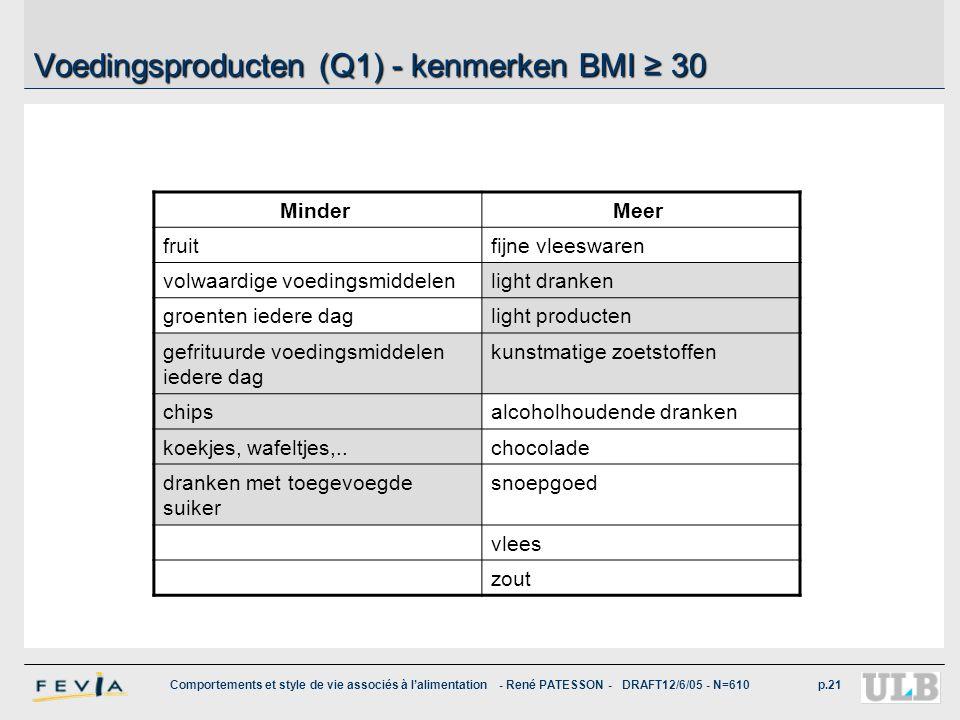 Comportements et style de vie associés à l'alimentation - René PATESSON - DRAFT12/6/05 - N=610p.21 Voedingsproducten (Q1) - kenmerken BMI ≥ 30 Minder