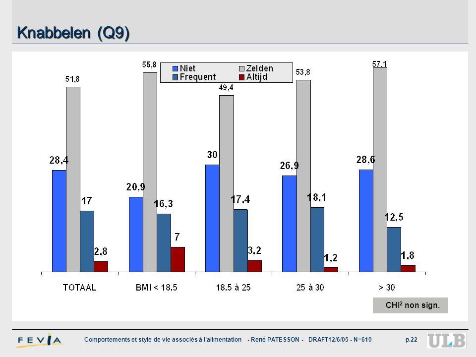 Comportements et style de vie associés à l'alimentation - René PATESSON - DRAFT12/6/05 - N=610p.22 Knabbelen (Q9) CHI 2 non sign.