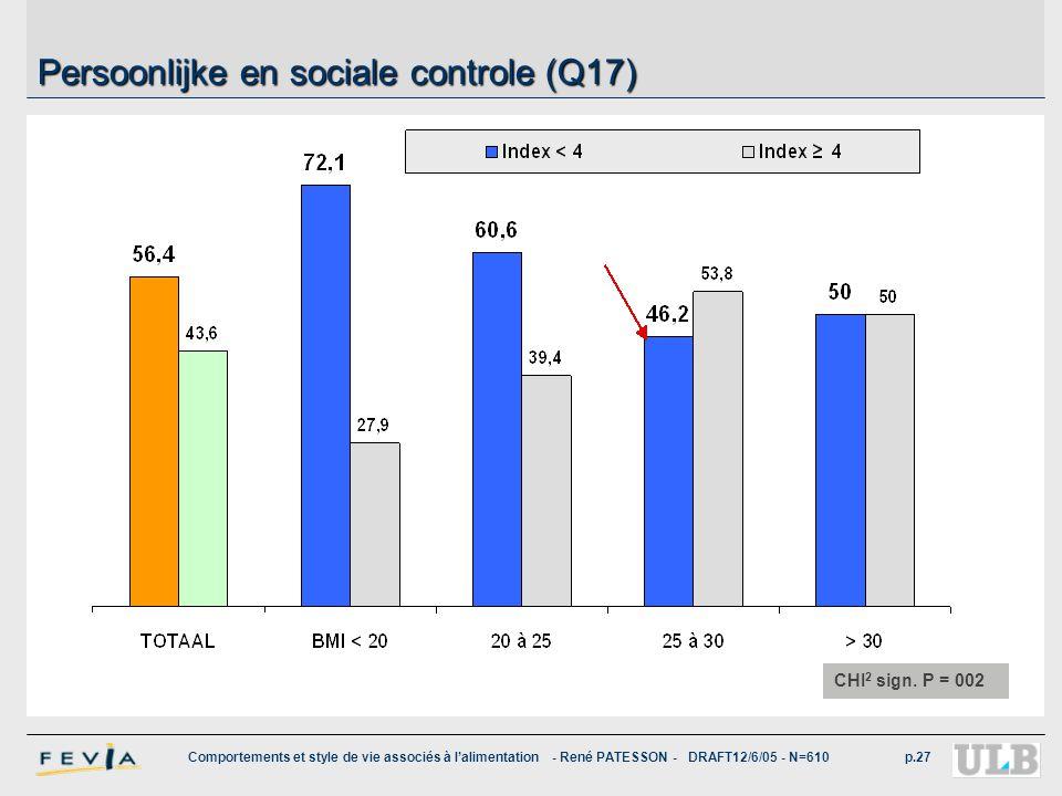 Comportements et style de vie associés à l'alimentation - René PATESSON - DRAFT12/6/05 - N=610p.27 Persoonlijke en sociale controle (Q17) CHI 2 sign.