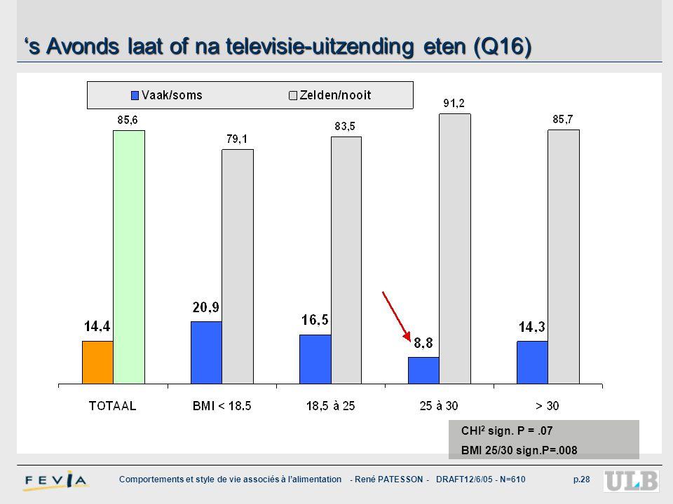 Comportements et style de vie associés à l'alimentation - René PATESSON - DRAFT12/6/05 - N=610p.28 's Avonds laat of na televisie-uitzending eten (Q16