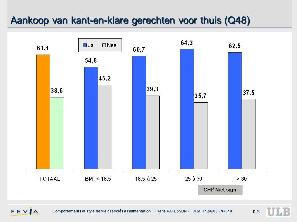 Comportements et style de vie associés à l'alimentation - René PATESSON - DRAFT12/6/05 - N=610p.30 Aankoop van kant-en-klare gerechten voor thuis (Q48