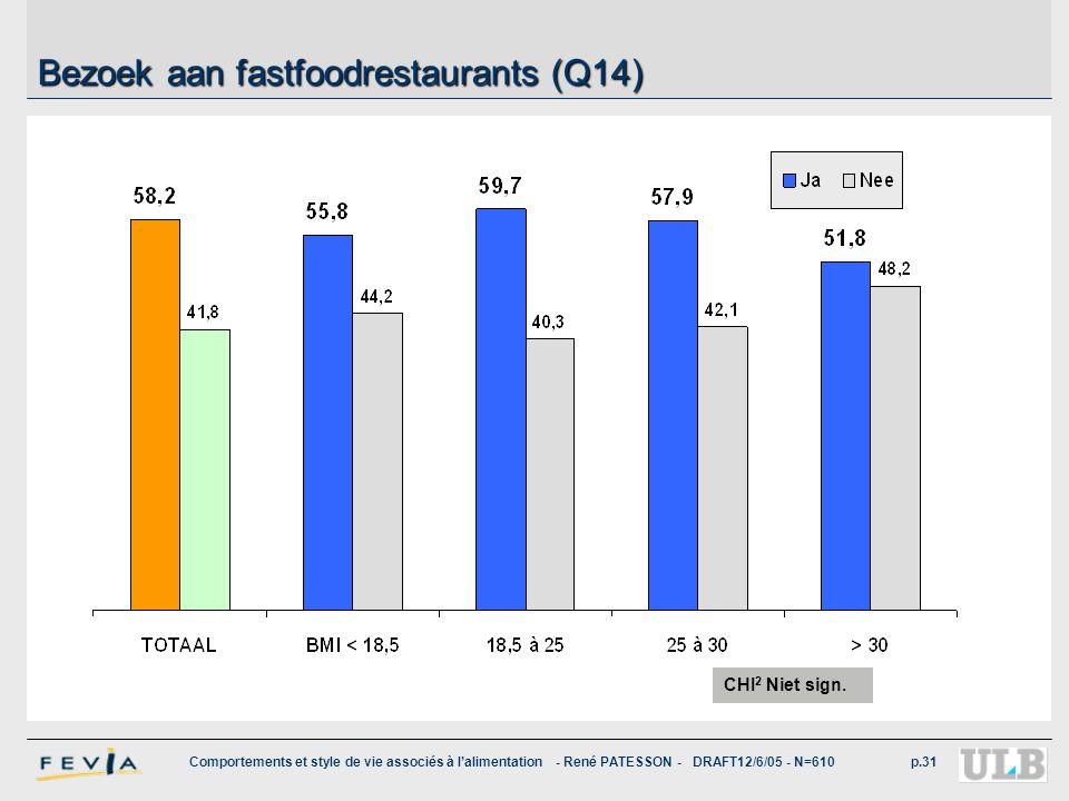 Comportements et style de vie associés à l'alimentation - René PATESSON - DRAFT12/6/05 - N=610p.31 Bezoek aan fastfoodrestaurants (Q14) CHI 2 Niet sig