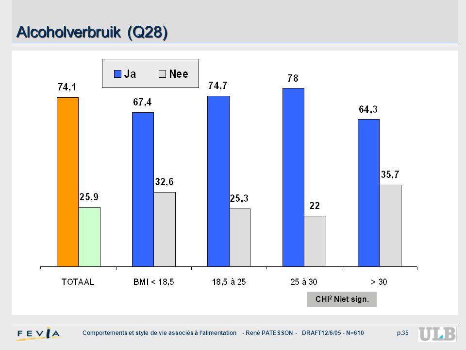 Comportements et style de vie associés à l'alimentation - René PATESSON - DRAFT12/6/05 - N=610p.35 Alcoholverbruik (Q28) CHI 2 Niet sign.
