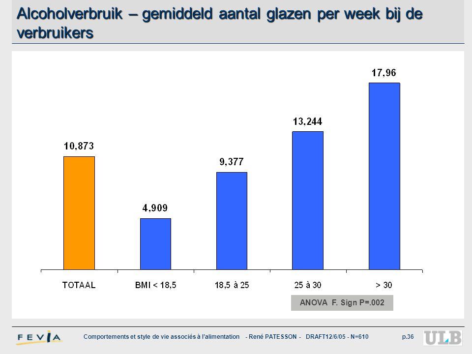 Comportements et style de vie associés à l'alimentation - René PATESSON - DRAFT12/6/05 - N=610p.36 Alcoholverbruik – gemiddeld aantal glazen per week