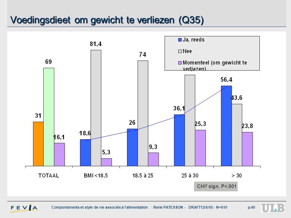 Comportements et style de vie associés à l'alimentation - René PATESSON - DRAFT12/6/05 - N=610p.40 Voedingsdieet om gewicht te verliezen (Q35) CHI 2 s