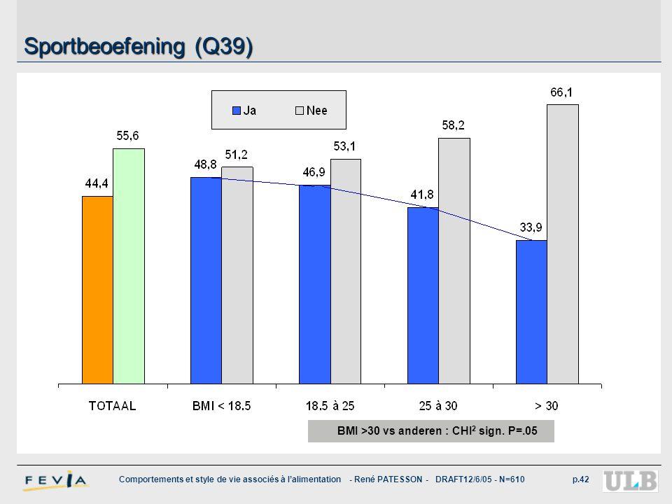 Comportements et style de vie associés à l'alimentation - René PATESSON - DRAFT12/6/05 - N=610p.42 Sportbeoefening (Q39) BMI >30 vs anderen : CHI 2 si