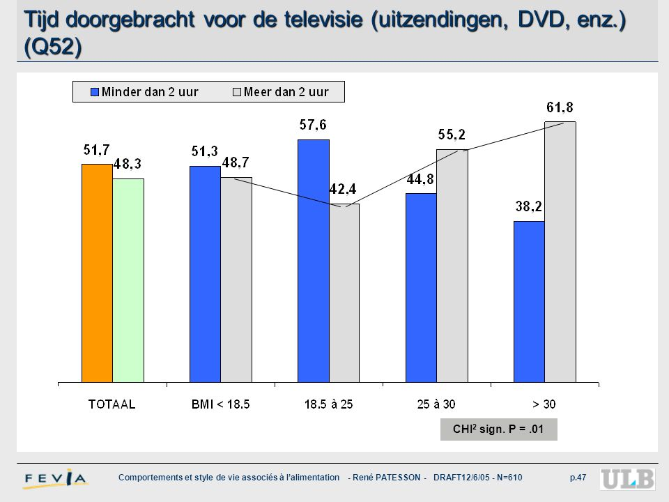 Comportements et style de vie associés à l'alimentation - René PATESSON - DRAFT12/6/05 - N=610p.47 Tijd doorgebracht voor de televisie (uitzendingen,