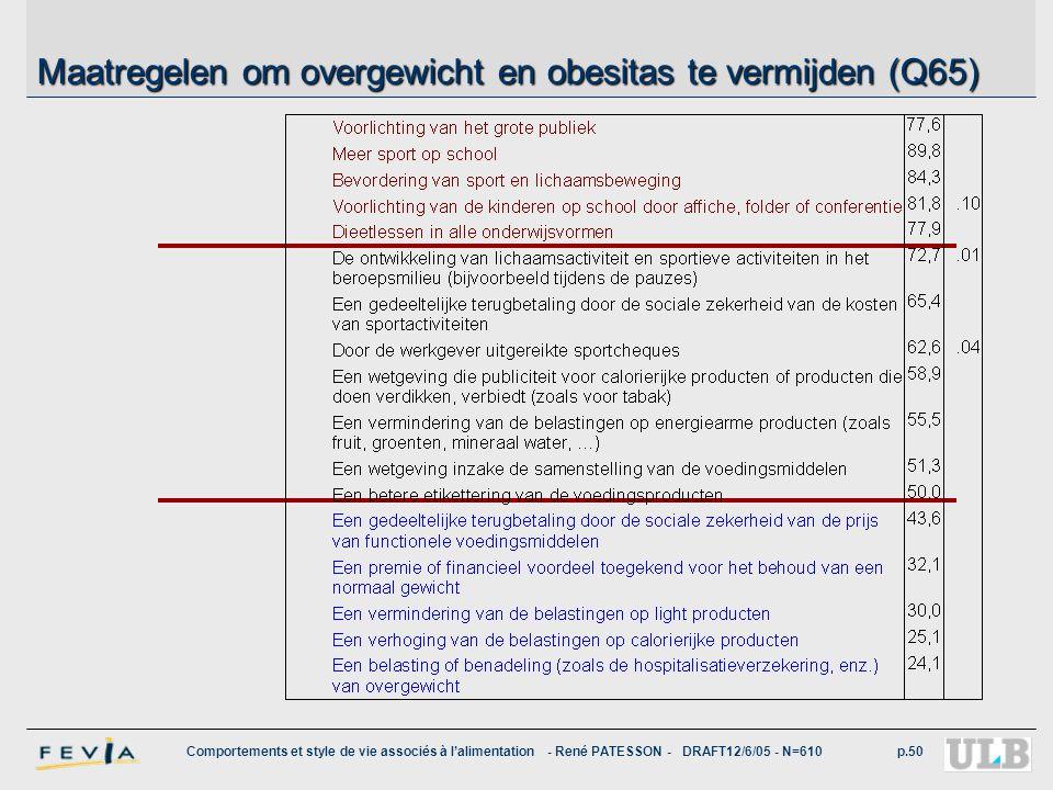 Comportements et style de vie associés à l'alimentation - René PATESSON - DRAFT12/6/05 - N=610p.50 Maatregelen om overgewicht en obesitas te vermijden