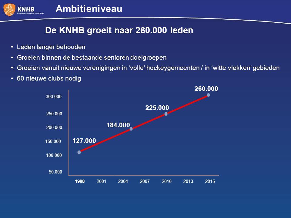 Ambitieniveau De KNHB groeit naar 260.000 leden Leden langer behouden Groeien binnen de bestaande senioren doelgroepen Groeien vanuit nieuwe verenigin