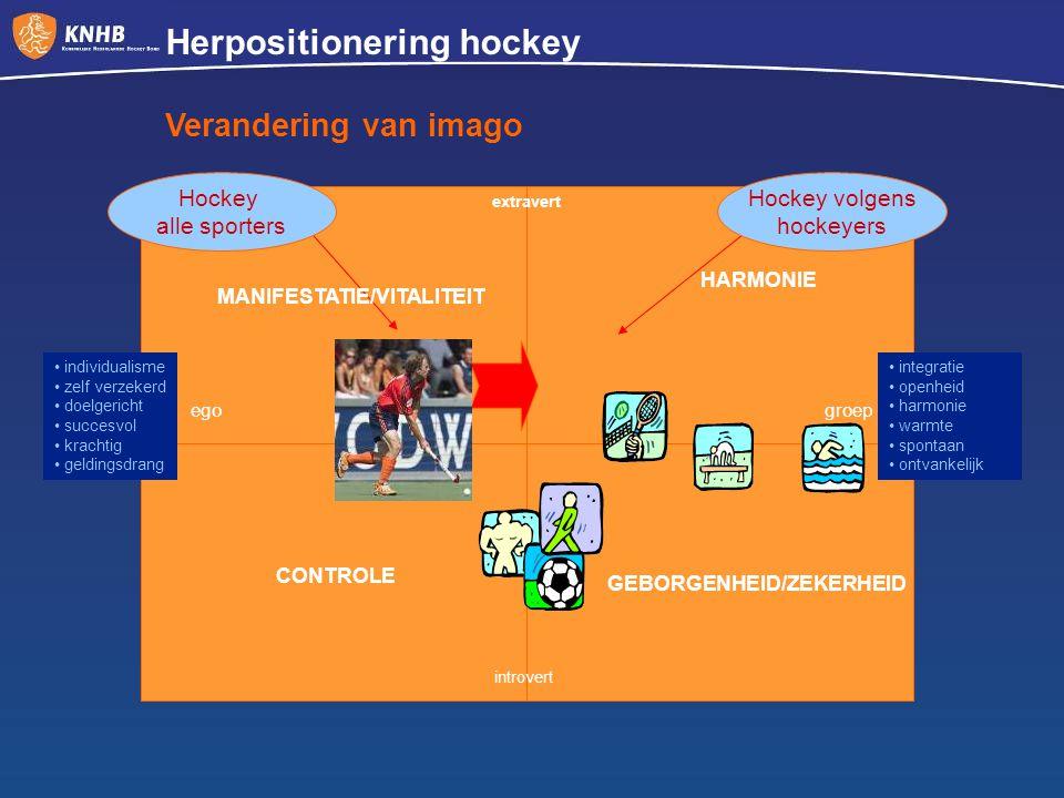 introvert extravert groepego CONTROLE GEBORGENHEID/ZEKERHEID MANIFESTATIE/VITALITEIT HARMONIE Hockey alle sporters Hockey volgens hockeyers individual