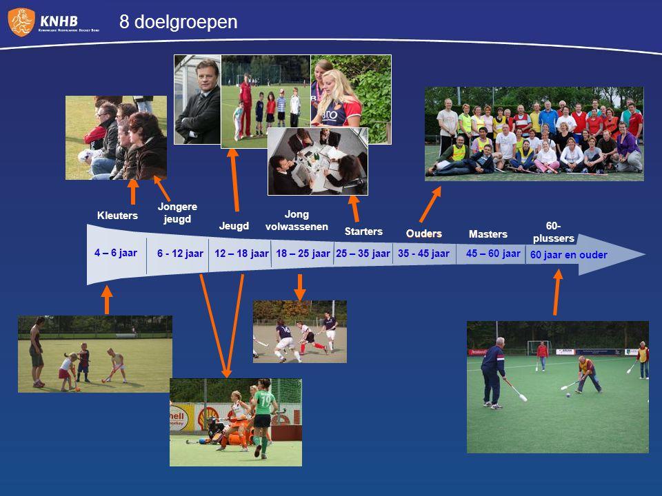 8 doelgroepen 6 - 12 jaar12 – 18 jaar18 – 25 jaar Masters 25 – 35 jaar35 - 45 jaar 45 – 60 jaar Jong volwassenen Starters Ouders Jongere jeugd Jeugd 6