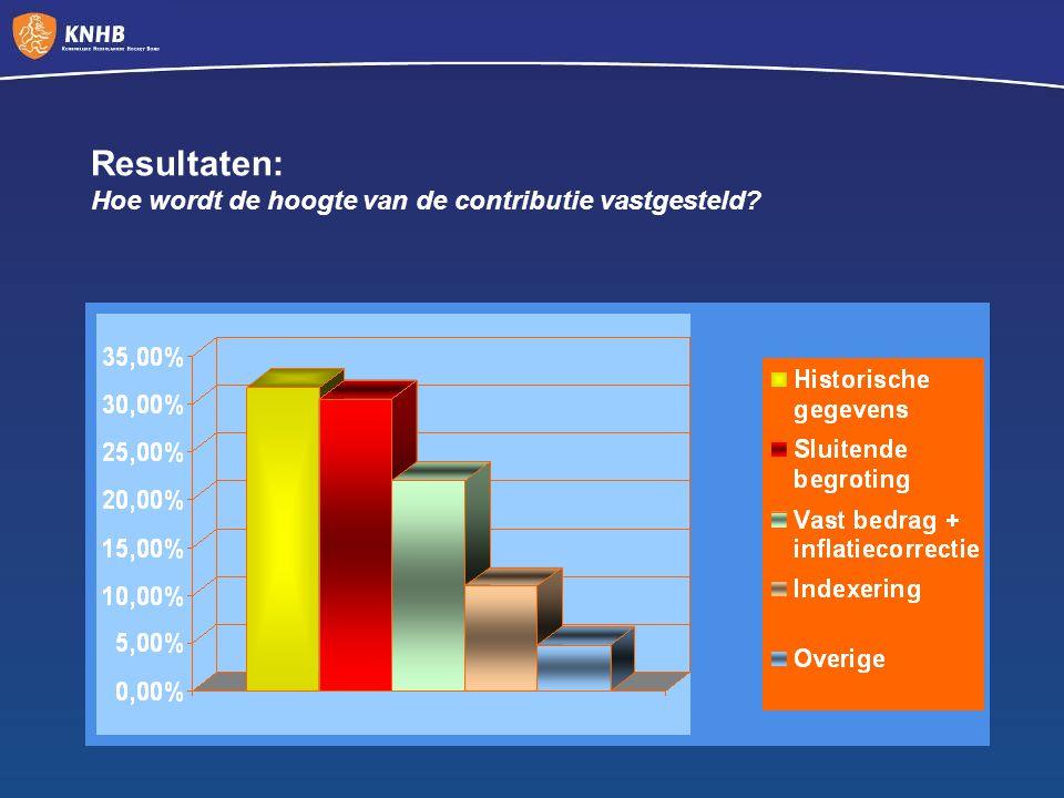 Resultaten: Hoe wordt de hoogte van de contributie vastgesteld?