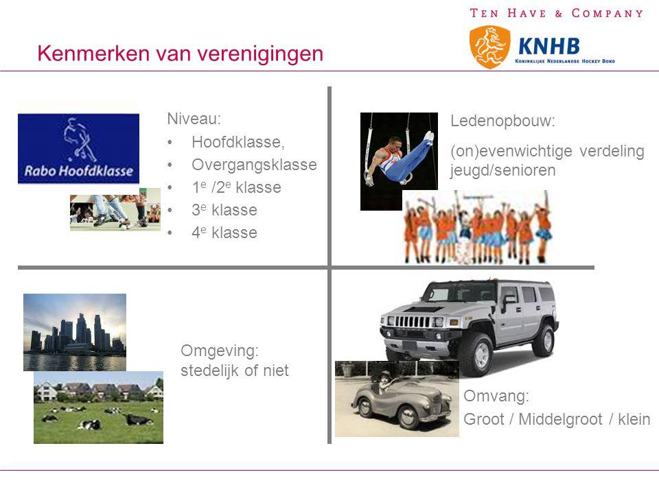 Kenmerken van verenigingen Omgeving: stedelijk of niet Omvang: Groot / Middelgroot / klein Ledenopbouw: (on)evenwichtige verdeling jeugd/senioren Nive