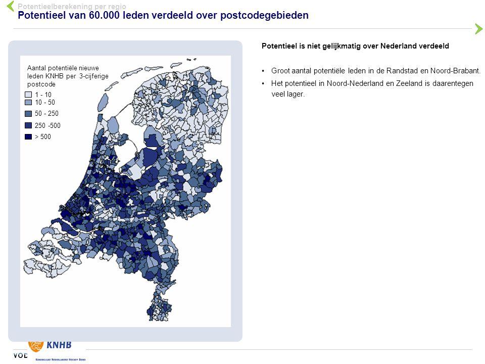 070203-cle-mhe Potentieel van 60.000 leden verdeeld over postcodegebieden Potentieel is niet gelijkmatig over Nederland verdeeld Groot aantal potentië