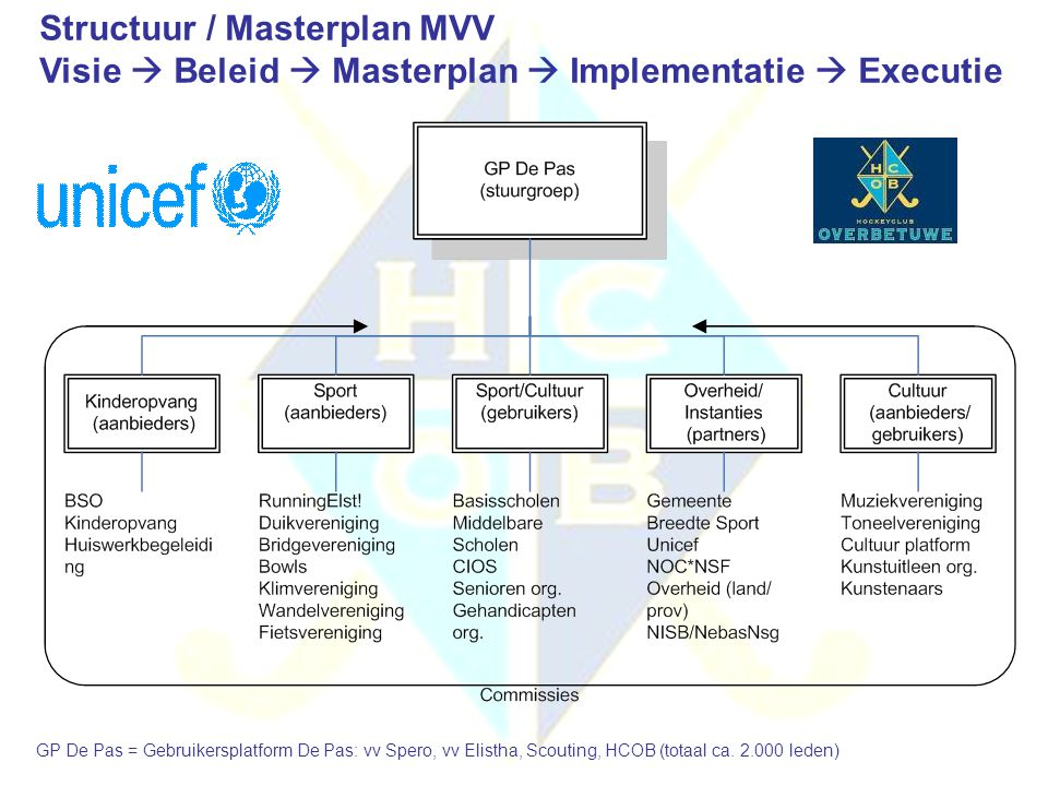 Structuur / Masterplan MVV Visie  Beleid  Masterplan  Implementatie  Executie GP De Pas = Gebruikersplatform De Pas: vv Spero, vv Elistha, Scoutin