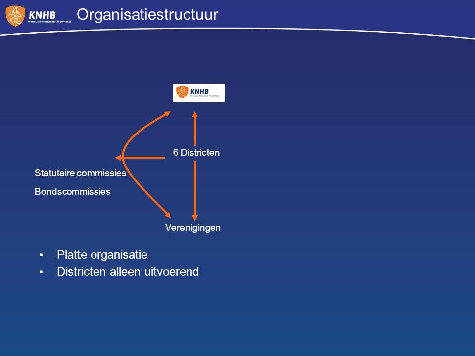 Organisatiestructuur 6 Districten Statutaire commissies Bondscommissies Verenigingen Platte organisatie Districten alleen uitvoerend