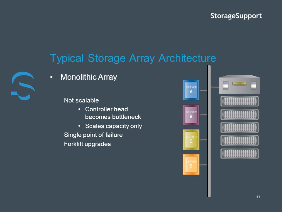 11 Typical Storage Array Architecture Monolithic Array Not scalable Controller head becomes bottleneck Scales capacity only Single point of failure Fo