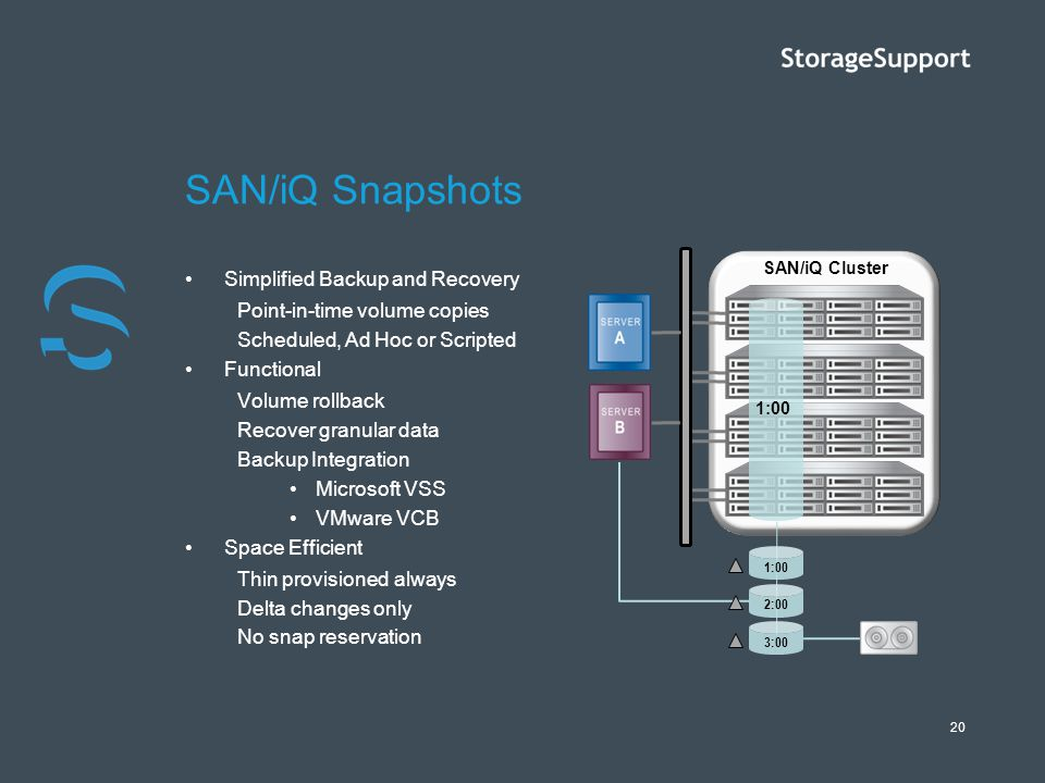 20 SAN/iQ Snapshots Simplified Backup and Recovery Point-in-time volume copies Scheduled, Ad Hoc or Scripted Functional Volume rollback Recover granul