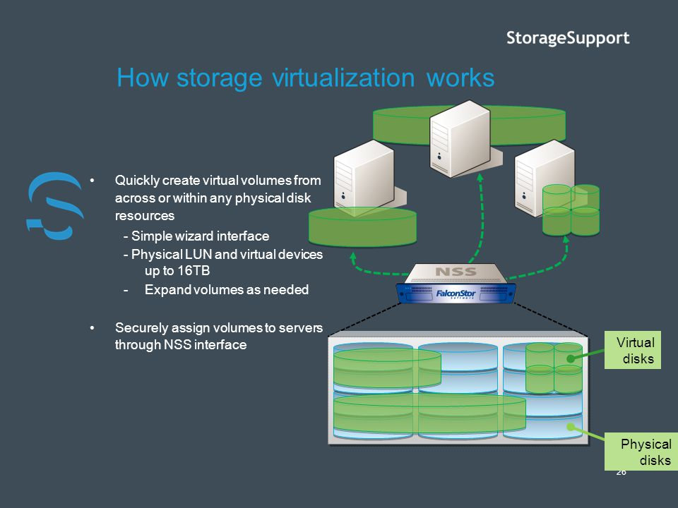 26 How storage virtualization works Quickly create virtual volumes from across or within any physical disk resources - Simple wizard interface - Physi