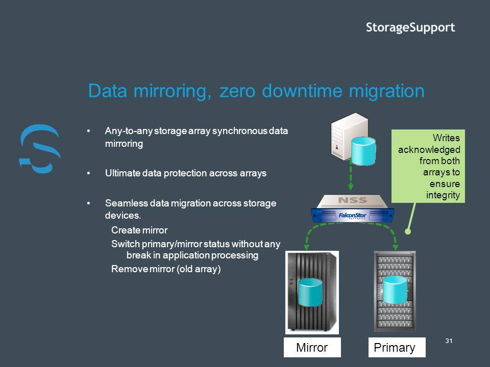 31 Data mirroring, zero downtime migration Any-to-any storage array synchronous data mirroring Ultimate data protection across arrays Seamless data mi