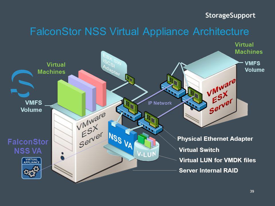 39 FalconStor NSS Virtual Appliance Architecture Server Internal RAID Virtual Machines Virtual Switch VMFS Volume FalconStor NSS VA VMFS Volume IP Net