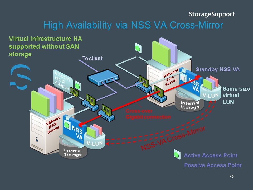 40 High Availability via NSS VA Cross-Mirror Cross-over Gigabit connection NSS-VA Cross-Mirror Active Access Point Passive Access Point Standby NSS VA