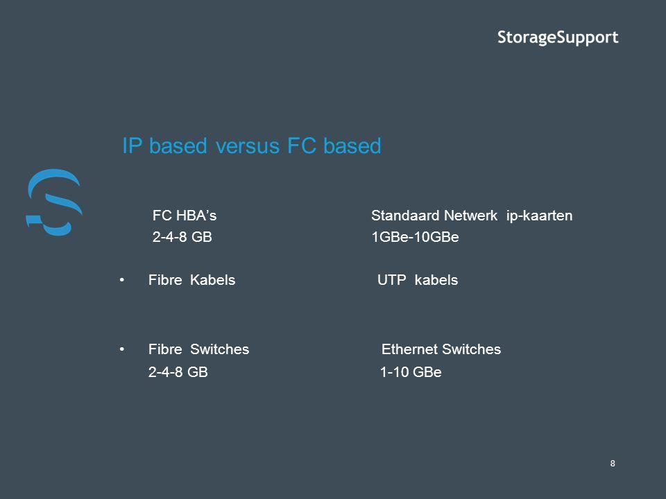 8 IP based versus FC based FC HBA's Standaard Netwerk ip-kaarten 2-4-8 GB 1GBe-10GBe Fibre Kabels UTP kabels Fibre Switches Ethernet Switches 2-4-8 GB