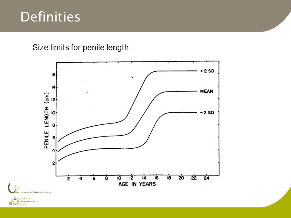 Size limits for penile length