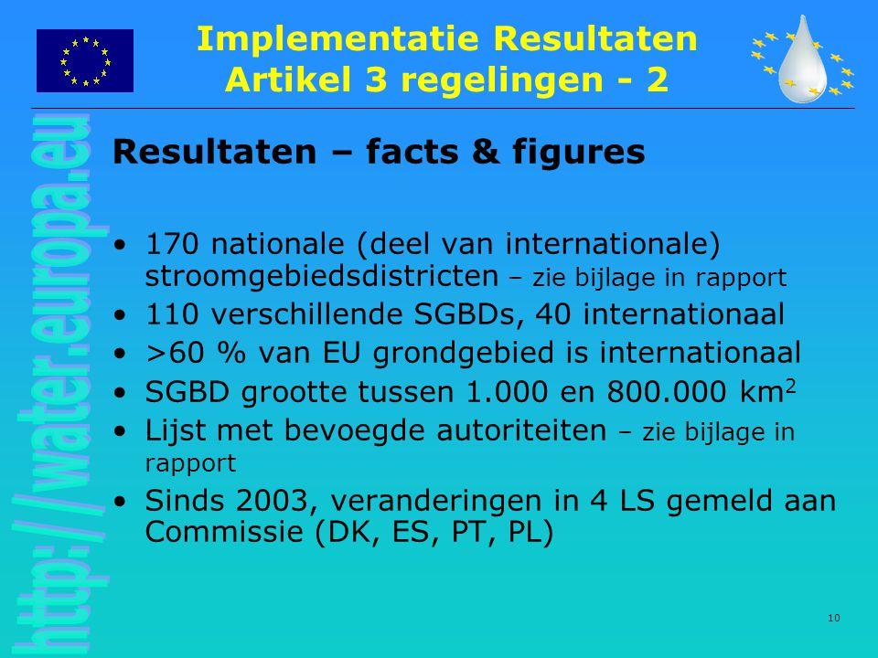 10 Resultaten – facts & figures 170 nationale (deel van internationale) stroomgebiedsdistricten – zie bijlage in rapport 110 verschillende SGBDs, 40 internationaal >60 % van EU grondgebied is internationaal SGBD grootte tussen 1.000 en 800.000 km 2 Lijst met bevoegde autoriteiten – zie bijlage in rapport Sinds 2003, veranderingen in 4 LS gemeld aan Commissie (DK, ES, PT, PL) Implementatie Resultaten Artikel 3 regelingen - 2