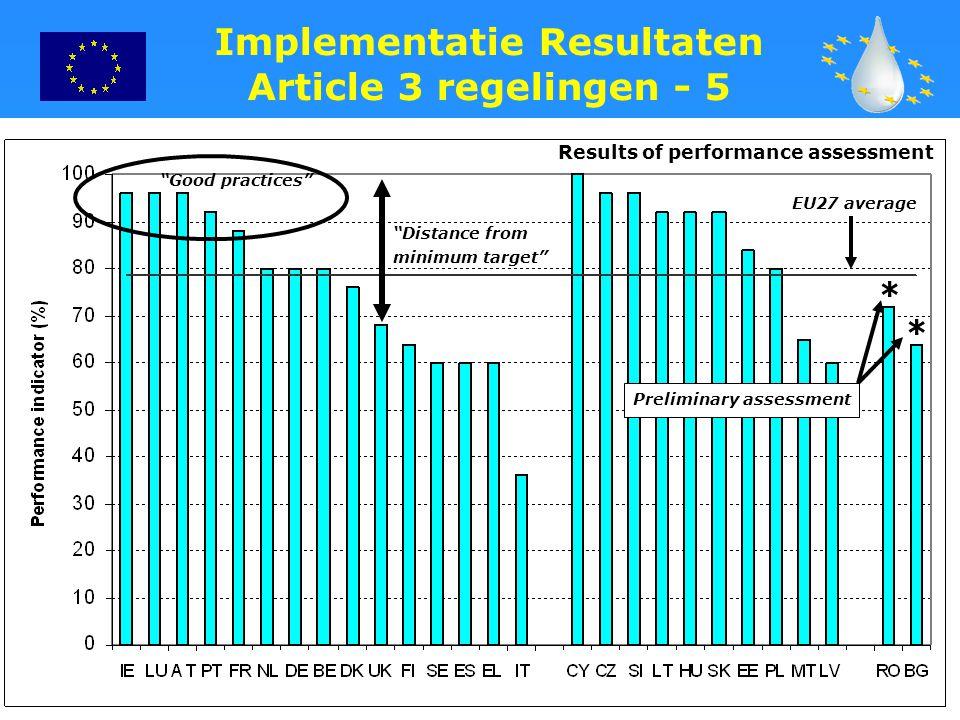 "13 Implementatie Resultaten Article 3 regelingen - 5 * * Results of performance assessment ""Good practices"" ""Distance from minimum target"" EU27 averag"