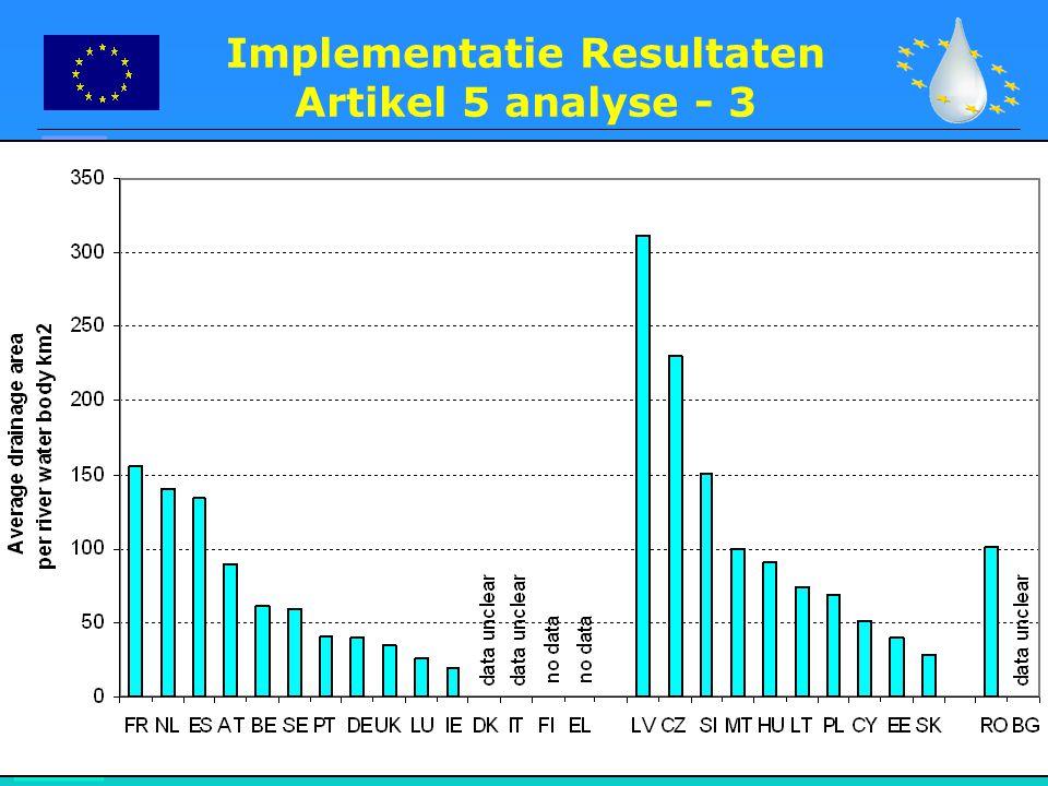 16 Implementatie Resultaten Artikel 5 analyse - 3
