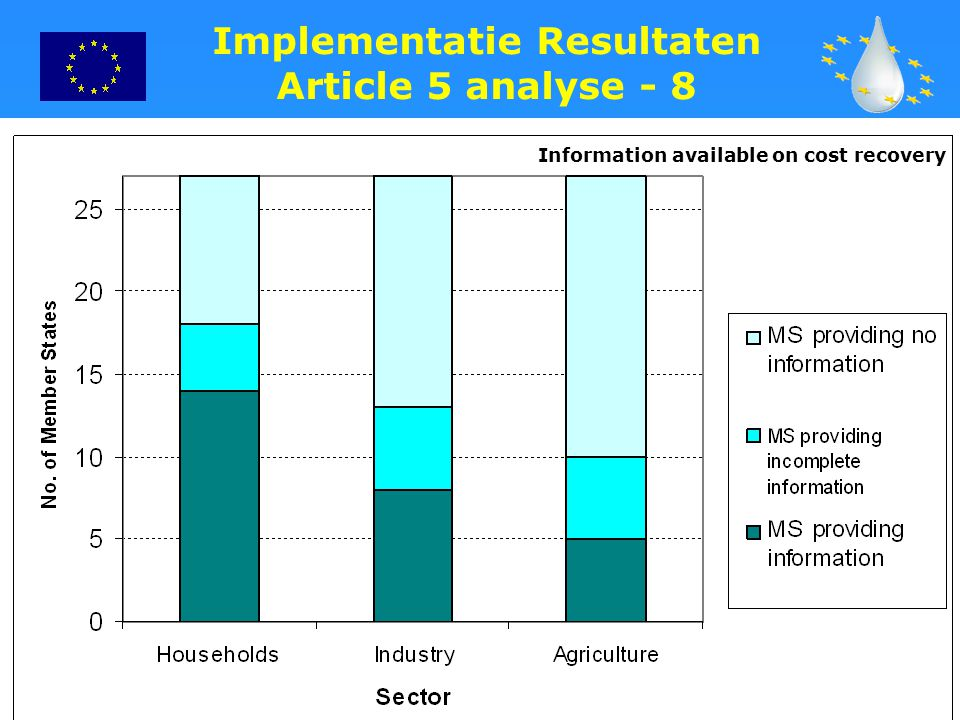 21 Implementatie Resultaten Article 5 analyse - 8 Information available on cost recovery