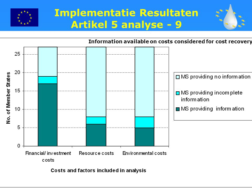 22 Implementatie Resultaten Artikel 5 analyse - 9 Information available on costs considered for cost recovery