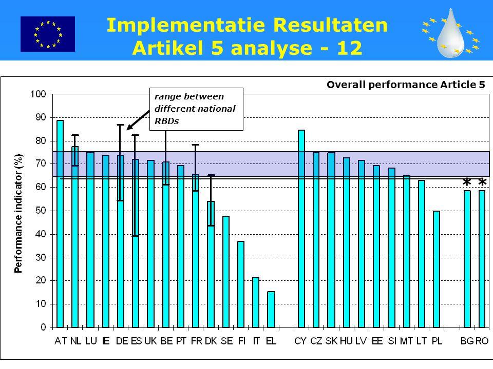 25 * Overall performance Article 5 * Implementatie Resultaten Artikel 5 analyse - 12 range between different national RBDs