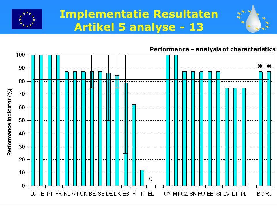 26 Implementatie Resultaten Artikel 5 analyse - 13 Performance – analysis of characteristics **
