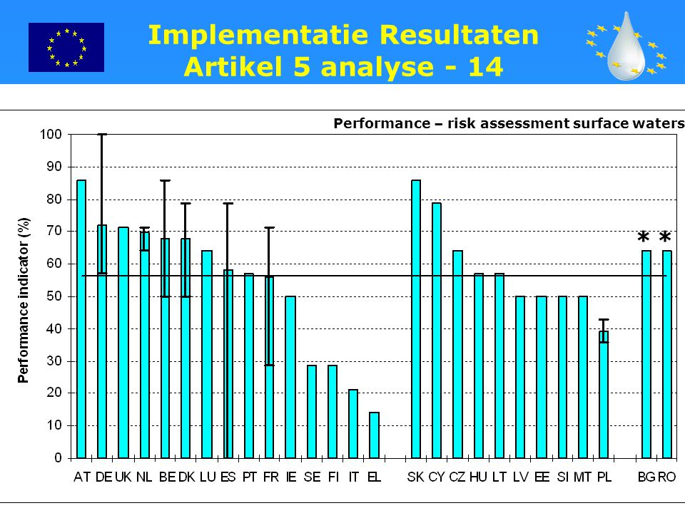 27 Performance – risk assessment surface waters ** Implementatie Resultaten Artikel 5 analyse - 14