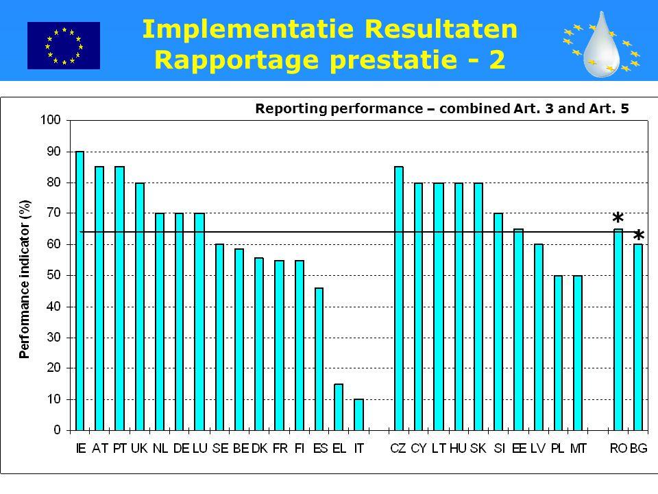 30 * Reporting performance – combined Art. 3 and Art. 5 Implementatie Resultaten Rapportage prestatie - 2 *