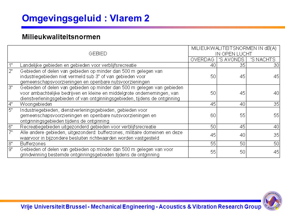 Vrije Universiteit Brussel - Mechanical Engineering - Acoustics & Vibration Research Group Omgevingsgeluid : Vlarem 2 Milieukwaliteitsnormen