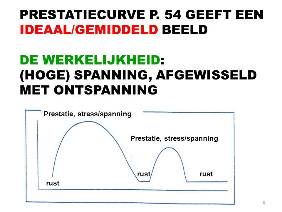 9 PRESTATIECURVE P. 54 GEEFT EEN IDEAAL/GEMIDDELD BEELD DE WERKELIJKHEID: (HOGE) SPANNING, AFGEWISSELD MET ONTSPANNING Prestatie, stress/spanning rssu