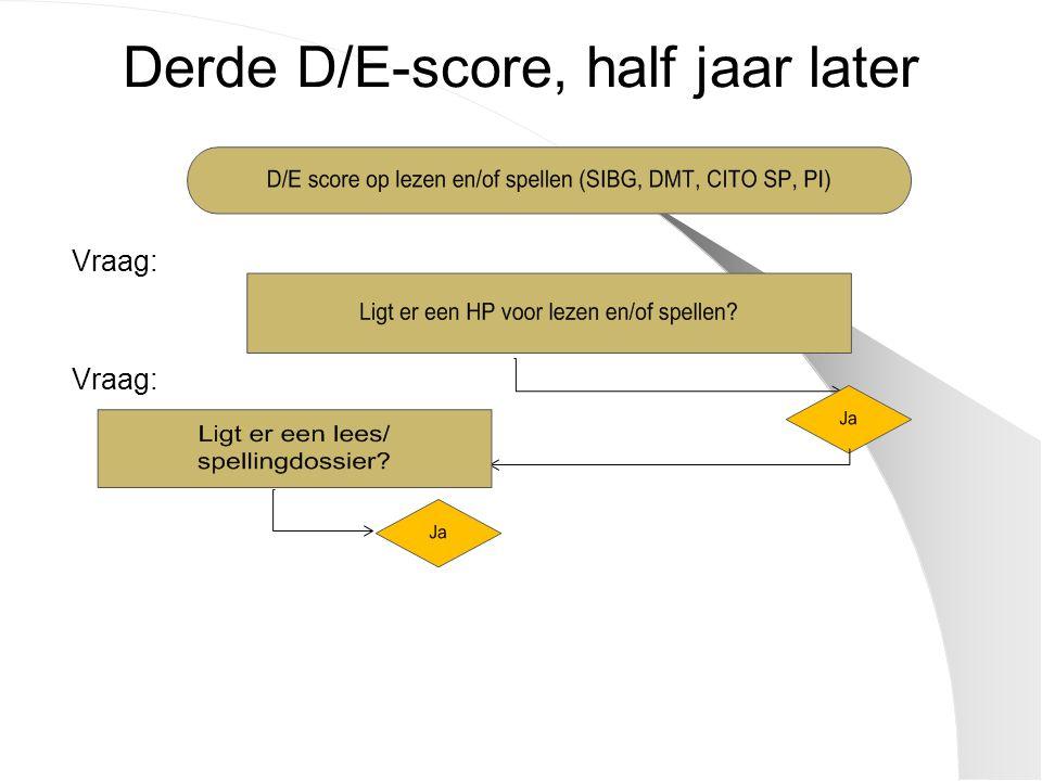 Derde D/E-score, half jaar later Vraag: