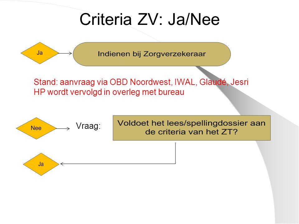 Criteria ZV: Ja/Nee Stand: aanvraag via OBD Noordwest, IWAL, Glaudé, Jesri HP wordt vervolgd in overleg met bureau Vraag: