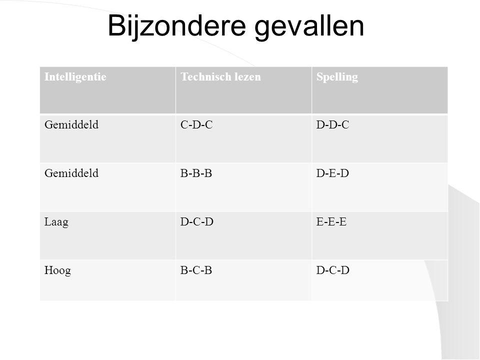 Bijzondere gevallen IntelligentieTechnisch lezenSpelling GemiddeldC-D-CD-D-C GemiddeldB-B-BD-E-D LaagD-C-DE-E-E HoogB-C-BD-C-D