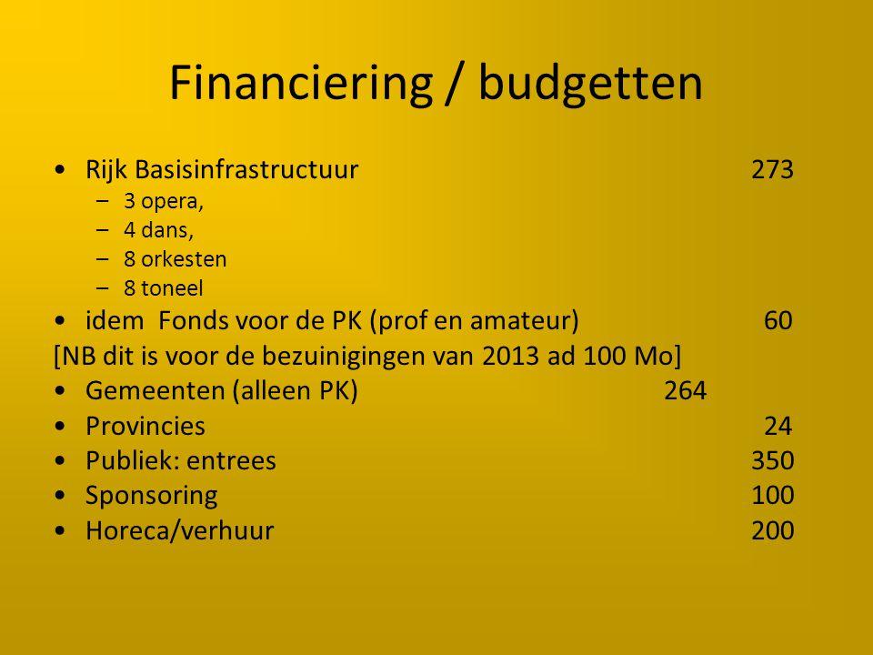 Financiering / budgetten Rijk Basisinfrastructuur273 –3 opera, –4 dans, –8 orkesten –8 toneel idem Fonds voor de PK (prof en amateur) 60 [NB dit is voor de bezuinigingen van 2013 ad 100 Mo] Gemeenten (alleen PK) 264 Provincies 24 Publiek: entrees350 Sponsoring100 Horeca/verhuur200