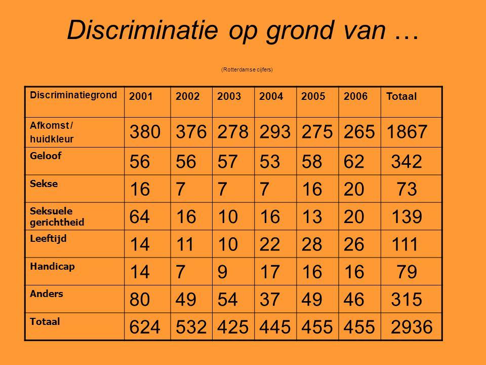 Discriminatie op grond van … (Rotterdamse cijfers) Discriminatiegrond 200120022003200420052006Totaal Afkomst / huidkleur 3803762782932752651867 Geloof