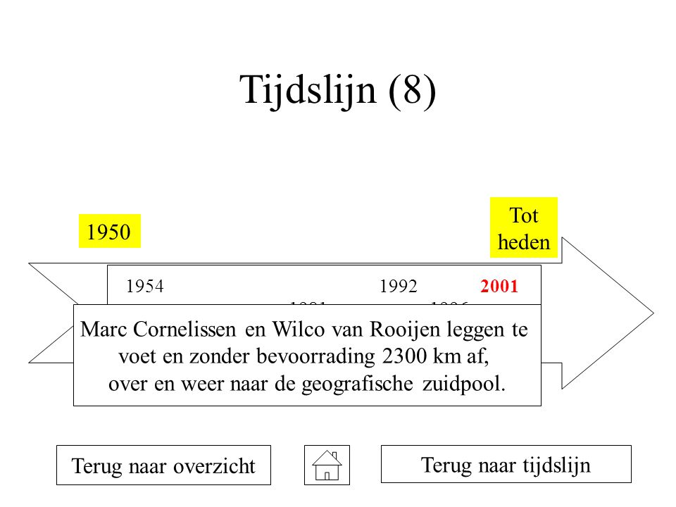 Tijdslijn (8) 1950 Tot heden 1954 1957 1958 1981 1990 1992 1993 1996 1998 2001 Terug naar overzicht Terug naar tijdslijn Marc Cornelissen en Wilco van Rooijen leggen te voet en zonder bevoorrading 2300 km af, over en weer naar de geografische zuidpool.