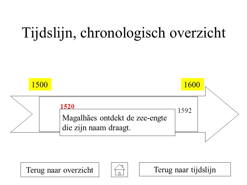 Tijdslijn, chronologisch overzicht 15001600 1520 1578 1592 Terug naar overzicht Magalhães ontdekt de zee-engte die zijn naam draagt.