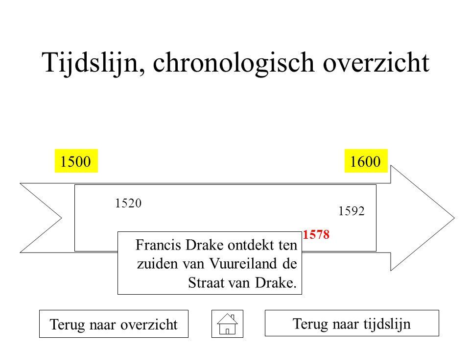 Tijdslijn, chronologisch overzicht 15001600 1520 1578 1592 Terug naar overzicht Francis Drake ontdekt ten zuiden van Vuureiland de Straat van Drake. T