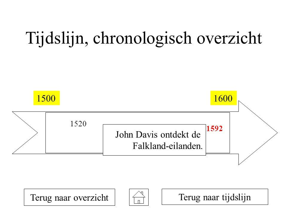 Tijdslijn, chronologisch overzicht 15001600 1520 1578 1592 Terug naar overzicht John Davis ontdekt de Falkland-eilanden. Terug naar tijdslijn