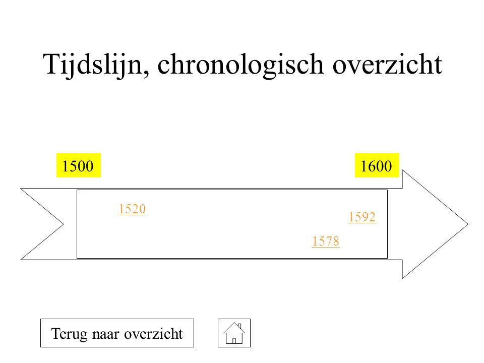 Tijdslijn, chronologisch overzicht 15001600 1520 1578 1592 Terug naar overzicht